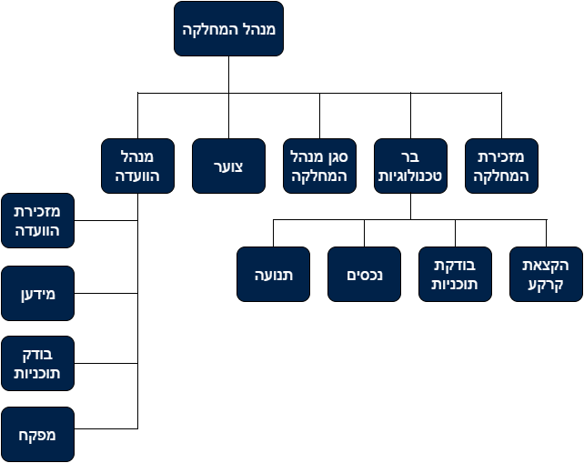 תרשים-מבנה-ארגוני-של-אגף-ההנדסה