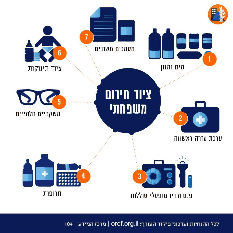ציוד חירום משפחתי: מיים ומזון, מסמכים חשובים, ציוד תינוקות, ערכת עזרה ראשונה, משקפיים חילופיים, פנס ורדיו מופעלי סוללות, תרופות